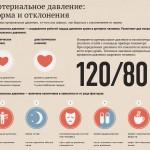 Артериальное давление инфографика