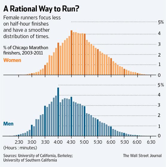 Как женщины и мужчины бегут марафон