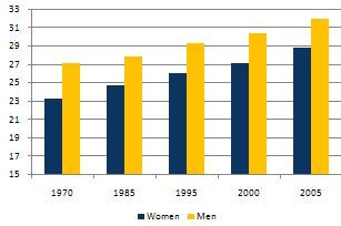 Разница в возрасте между мужчиной и женщиной в браке