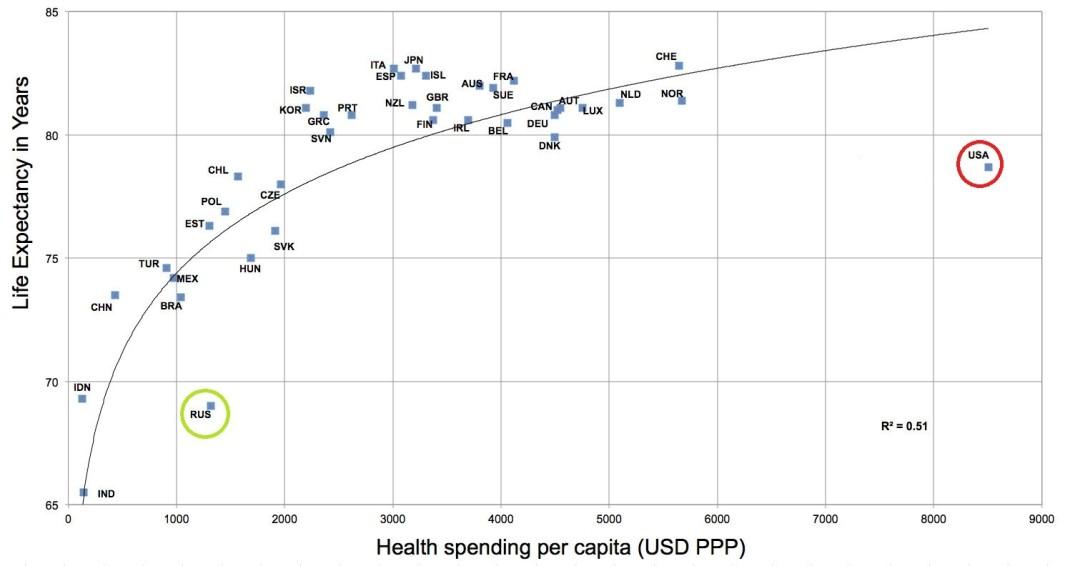 Эффективность затрат на здравоохранение