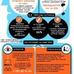 Как интернет влияет на наше здоровье