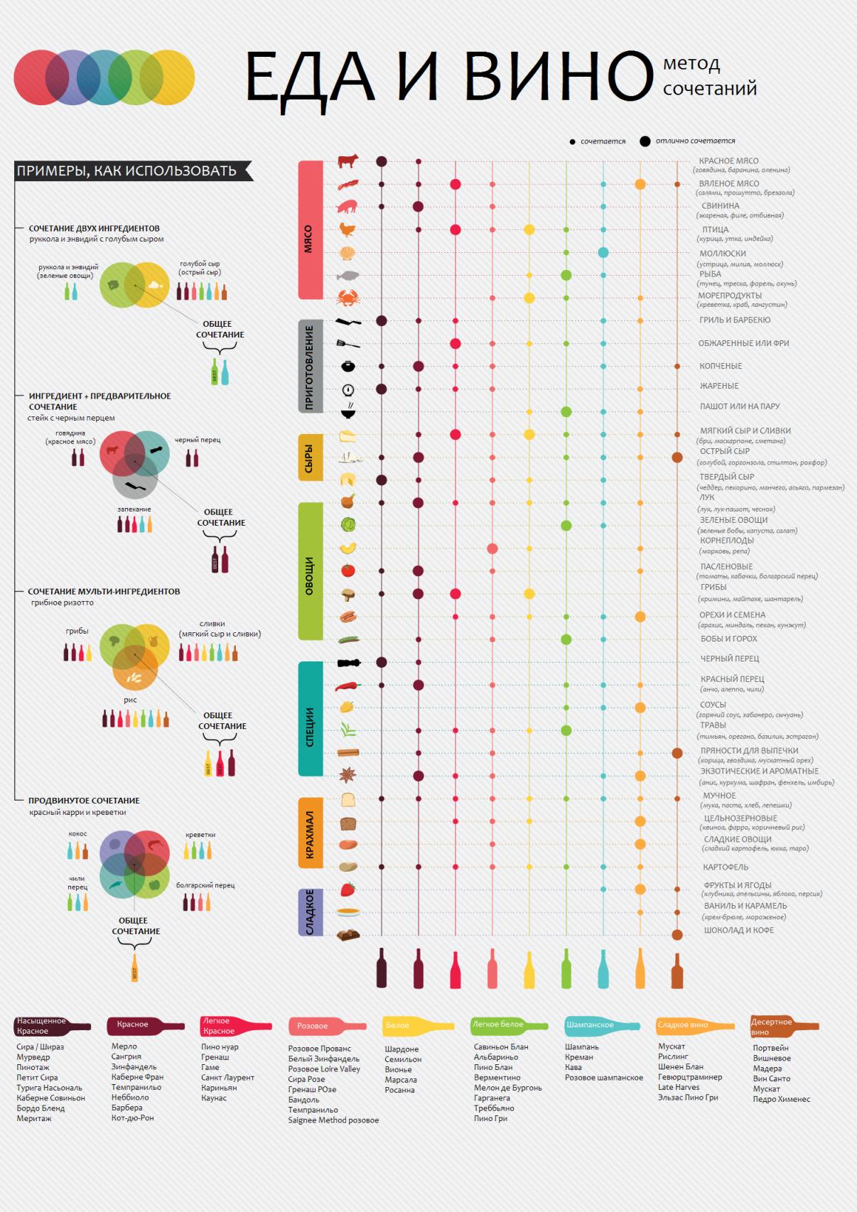 Как сочетать вино и еду
