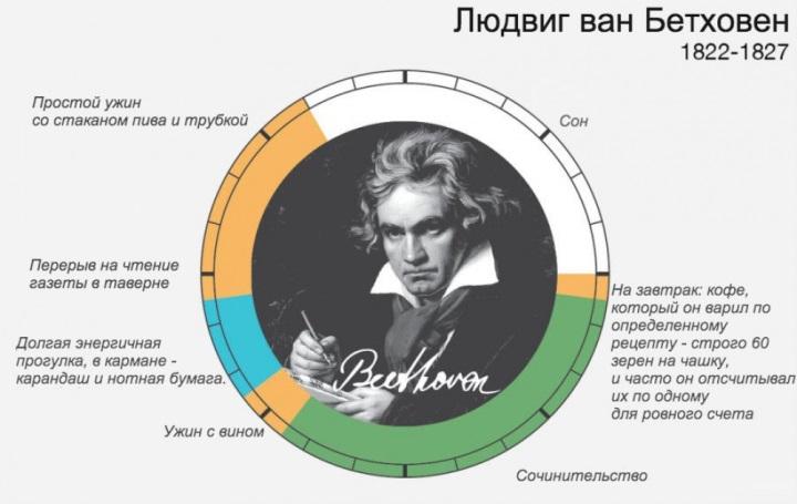 Распорядок дня Бетховена
