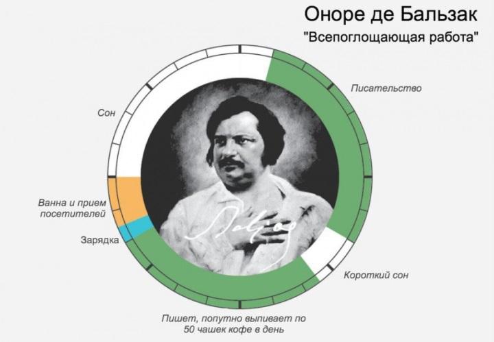 Распорядок дня Бальзака