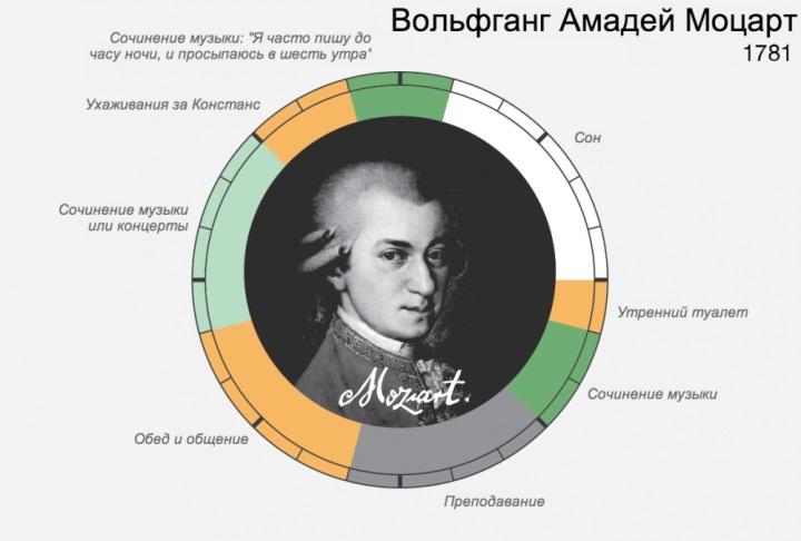 Распорядок дня  Моцарта