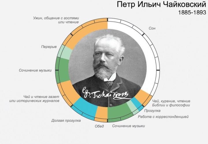 Распорядок дня Чайковского