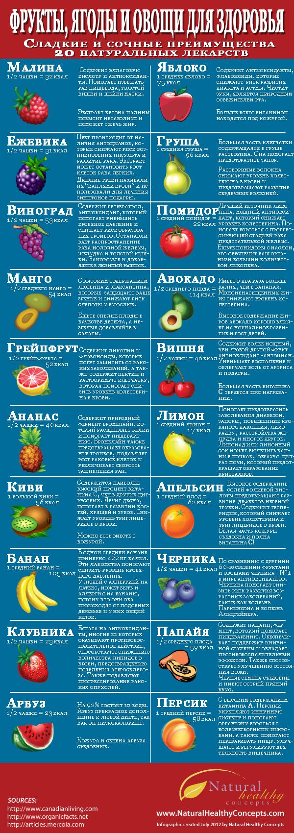 Чем полезны фрукты и ягоды