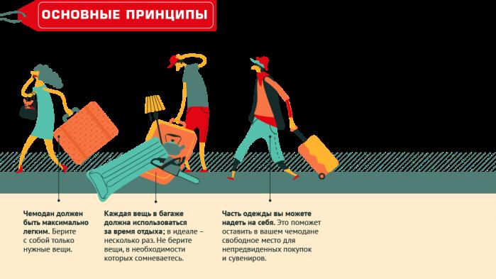 Как правильно упаковать багаж (инфографика)