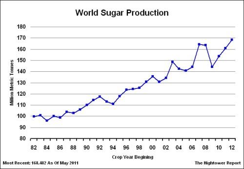 График производства сахара в мире