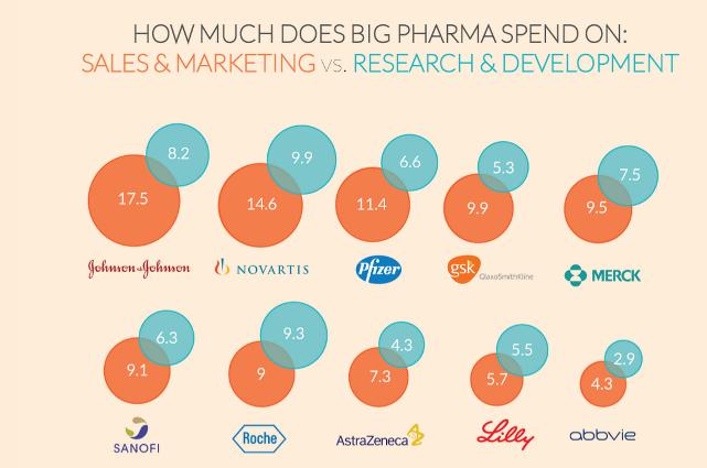 Затраты фармацевтических компаний