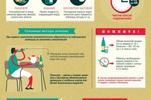норовирус кишечный грипп